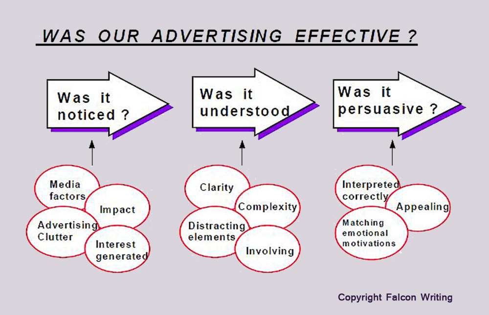 diagram of the advertising effectiveness process. Social media, Business Writing, Risk Management, Checklist, Marketing Guidelines, Market Planning, Innovation, Product Development, Melbourne #CliffHowardArtist