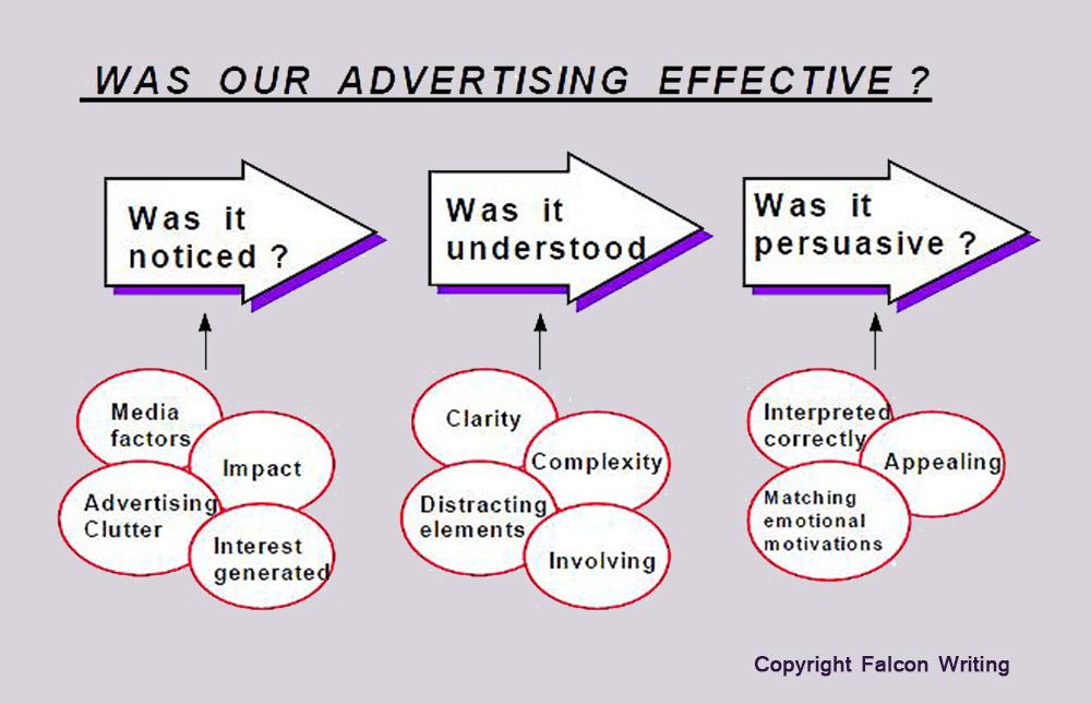 diagram of the advertising effectiveness process. Social media, Business Writing, Risk Management, Checklist, Marketing Guidelines, Market Planning, Innovation, Product Development, Melbourne #CliffHowardArtist