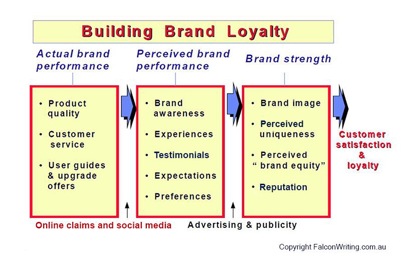 Building brand loyalty diagram